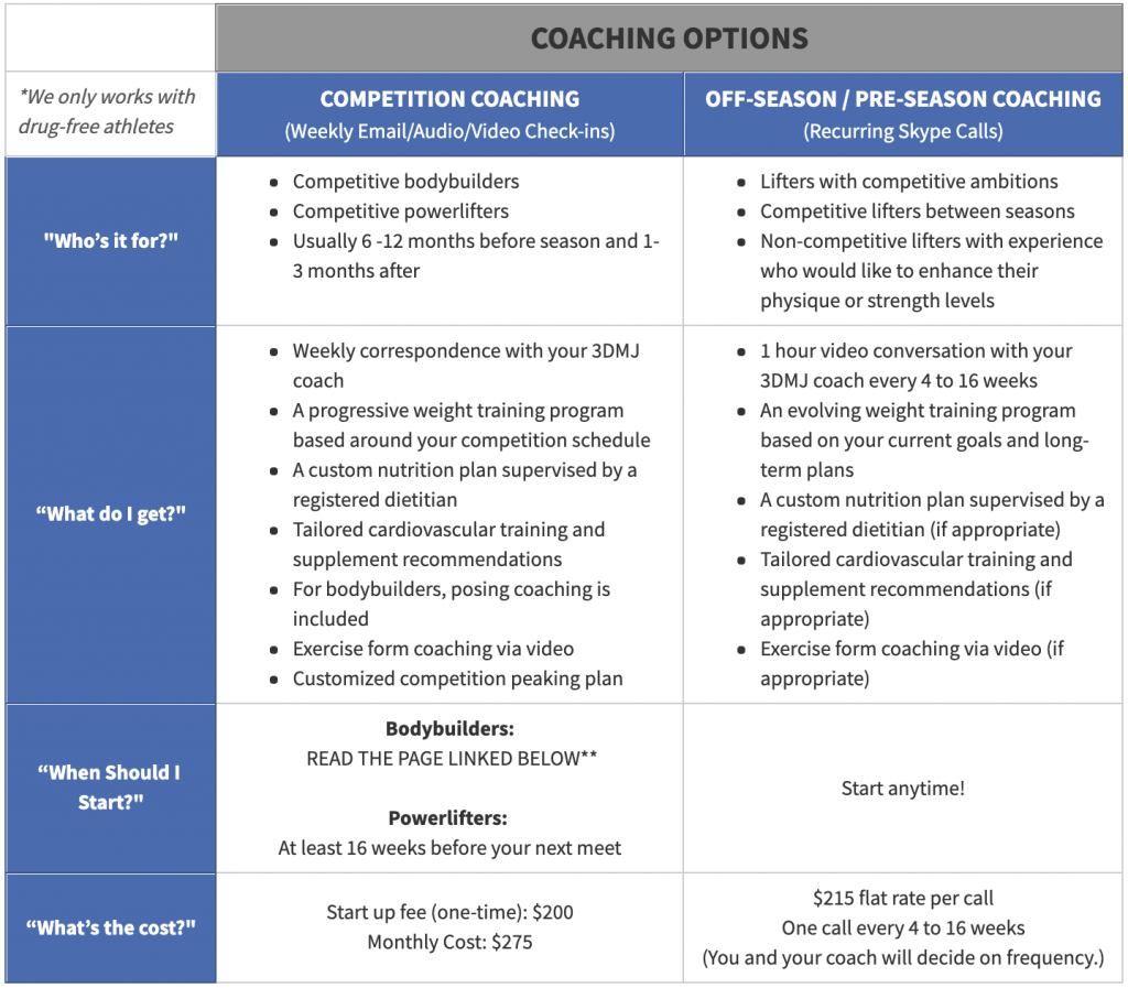 table comparison of coaching options